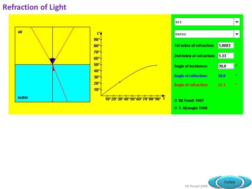 Mr Powell 2008 Index 13.1 Refraction of light Specification link-up 3.2.3: Refraction at a plane Surface What do we mean by rays? What is Snells law?