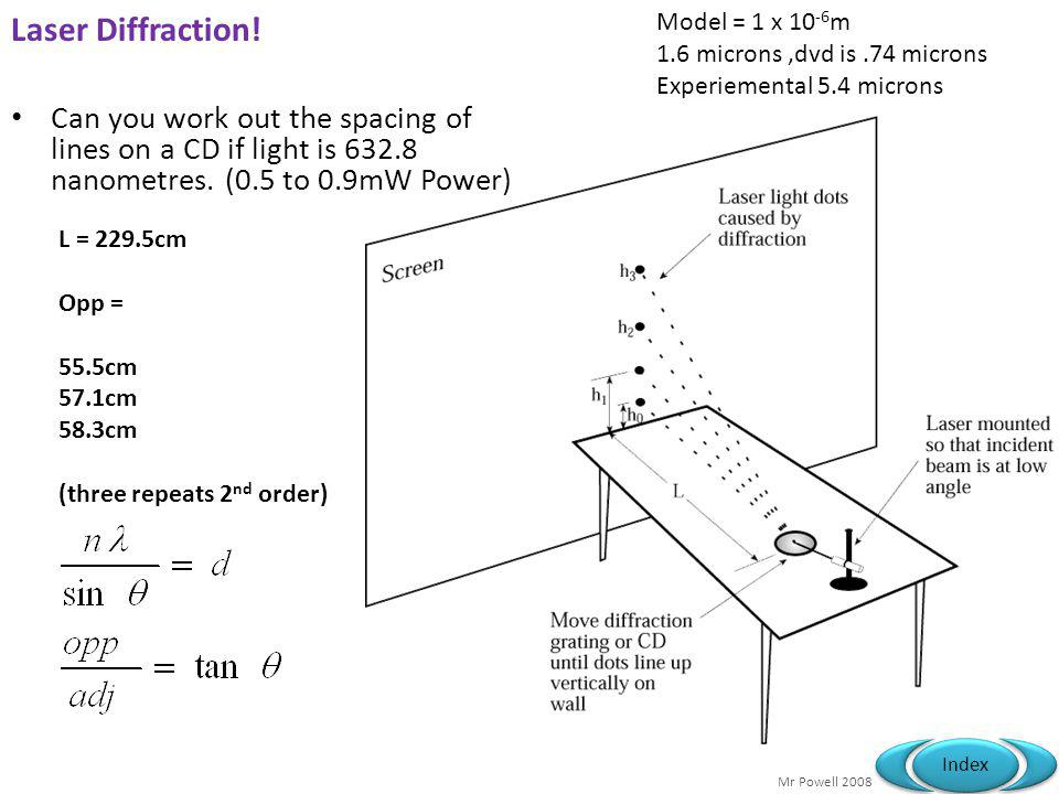 Mr Powell 2008 Index 13.7 The Diffraction Grating Specification link-up 3.2.3: Diffraction Why does a diffraction grating diffract monochromatic light