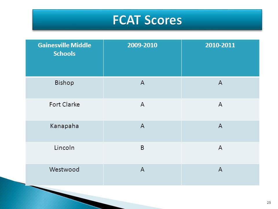 Gainesville Middle Schools 2009-20102010-2011 BishopAA Fort ClarkeAA KanapahaAA LincolnBA WestwoodAA 25