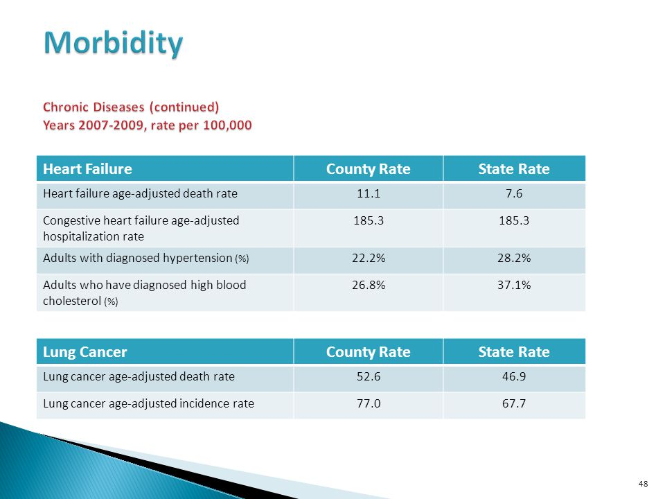 Heart FailureCounty RateState Rate Heart failure age-adjusted death rate11.17.6 Congestive heart failure age-adjusted hospitalization rate 185.3 Adults with diagnosed hypertension (%) 22.2%28.2% Adults who have diagnosed high blood cholesterol (%) 26.8%37.1% 48 Lung CancerCounty RateState Rate Lung cancer age-adjusted death rate52.646.9 Lung cancer age-adjusted incidence rate77.067.7