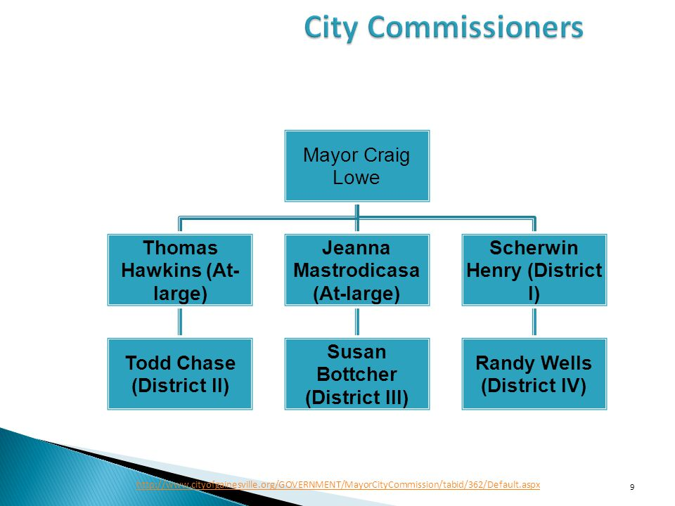 Mayor Craig Lowe Thomas Hawkins (At- large) Todd Chase (District II) Jeanna Mastrodicasa (At-large) Susan Bottcher (District III) Scherwin Henry (District I) Randy Wells (District IV) 9 http://www.cityofgainesville.org/GOVERNMENT/MayorCityCommission/tabid/362/Default.aspx