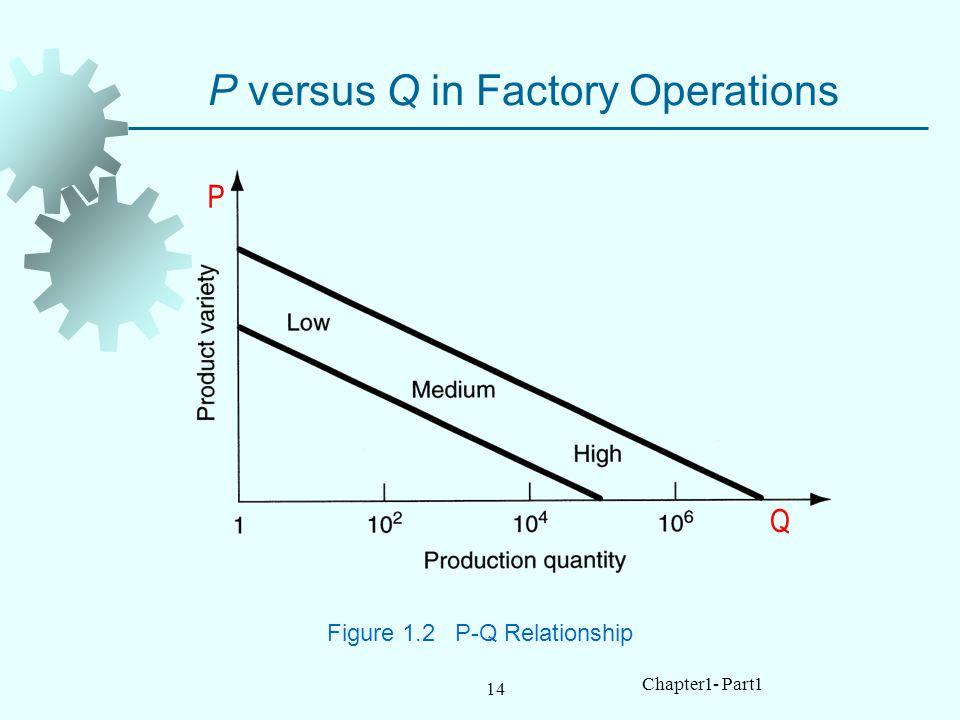 14 Chapter1- Part1 P versus Q in Factory Operations Figure 1.2 P-Q Relationship P Q