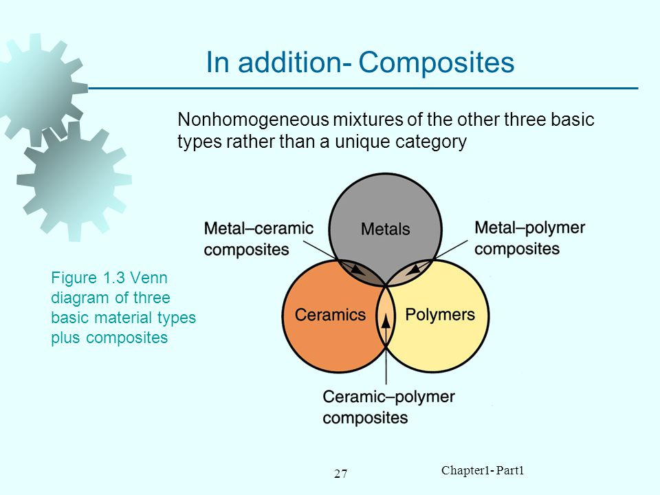 27 Chapter1- Part1 In addition- Composites Figure 1.3 Venn diagram of three basic material types plus composites Nonhomogeneous mixtures of the other three basic types rather than a unique category