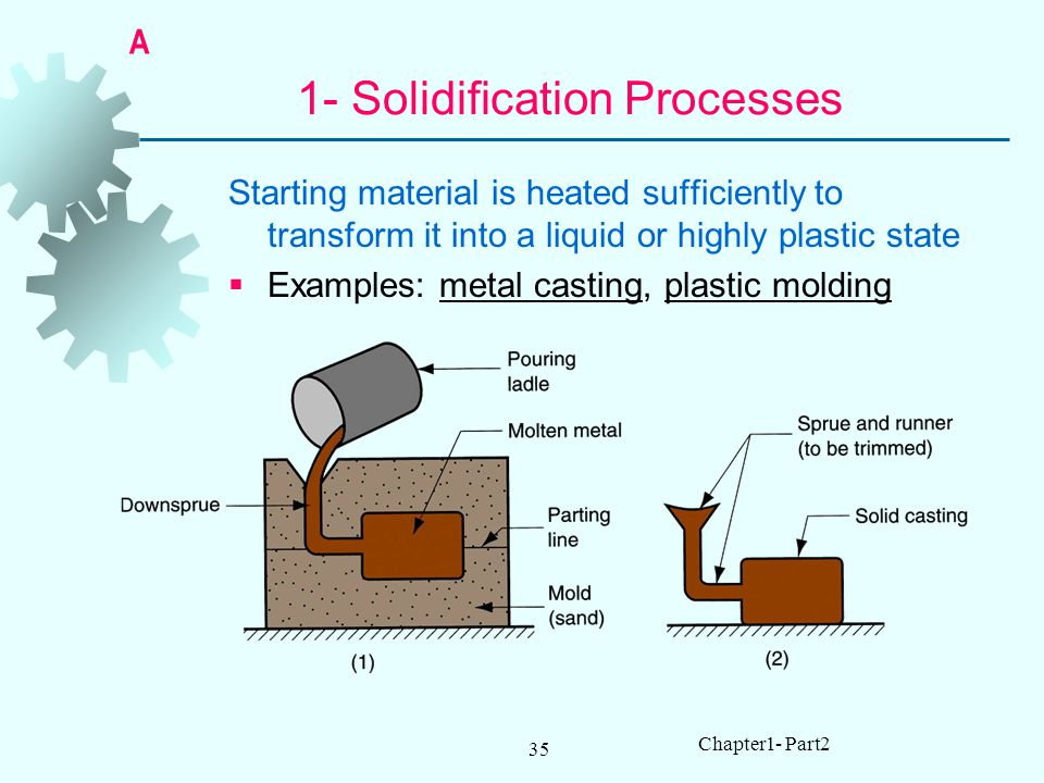35 Chapter1- Part2 1- Solidification Processes Starting material is heated sufficiently to transform it into a liquid or highly plastic state Examples: metal casting, plastic molding A