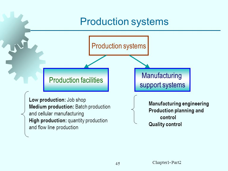 45 Chapter1- Part2 Production systems Production facilities Manufacturing support systems Low production: Job shop Medium production: Batch production and cellular manufacturing High production: quantity production and flow line production Manufacturing engineering Production planning and control Quality control