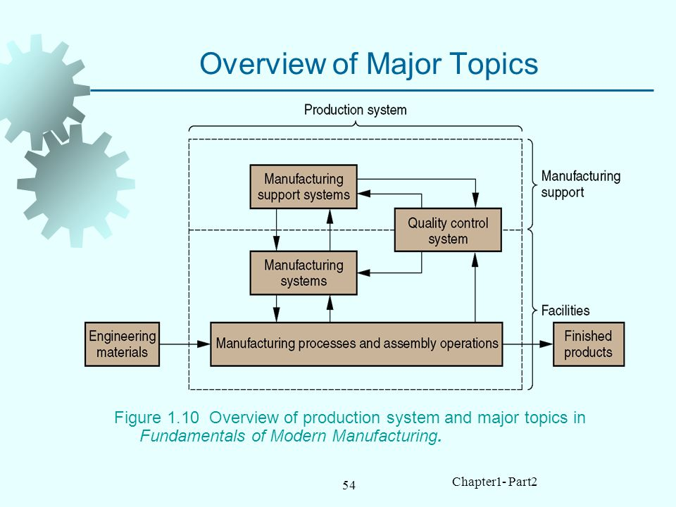 54 Chapter1- Part2 Overview of Major Topics Figure 1.10 Overview of production system and major topics in Fundamentals of Modern Manufacturing.