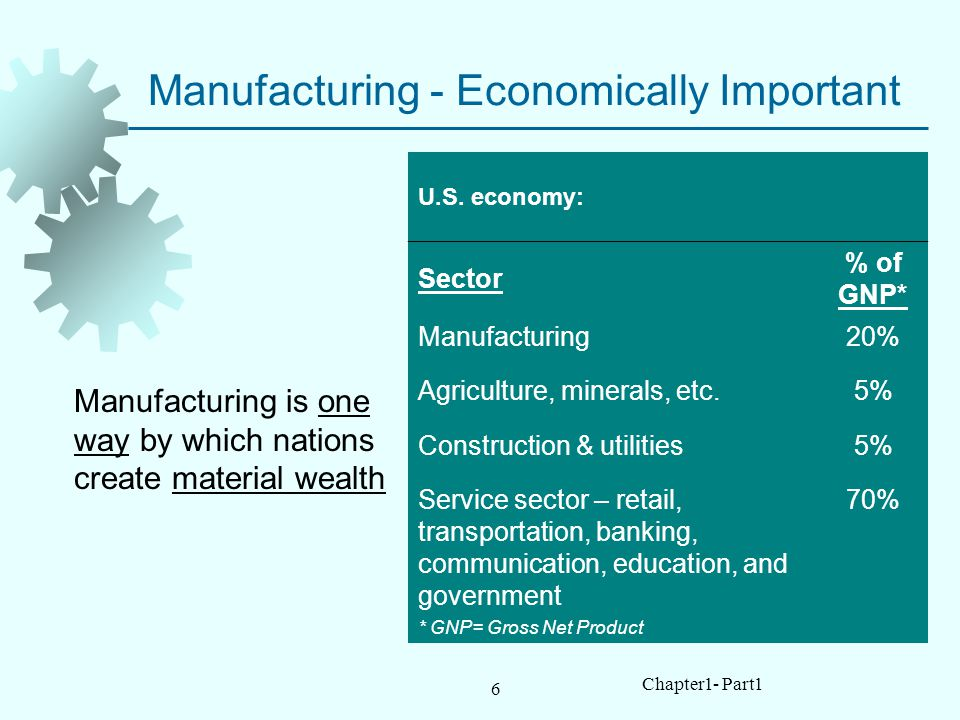 6 Chapter1- Part1 Manufacturing - Economically Important Manufacturing is one way by which nations create material wealth U.S.