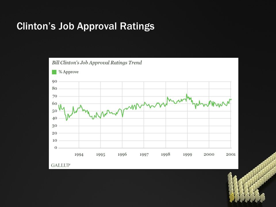Clintons Job Approval Ratings