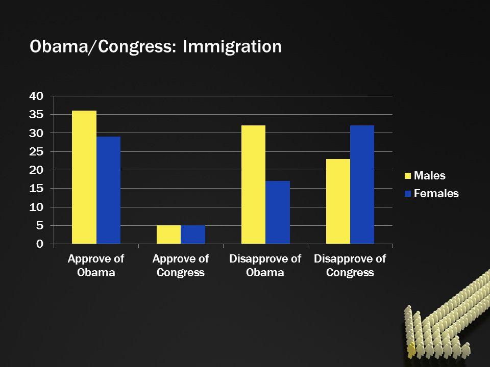 Obama/Congress: Immigration