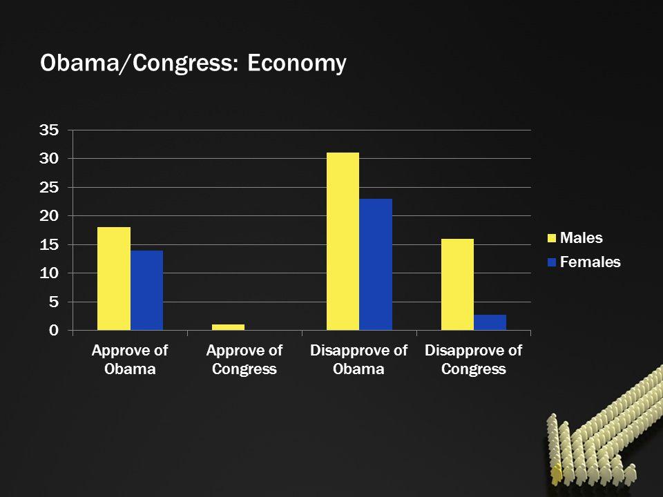 Obama/Congress: Economy