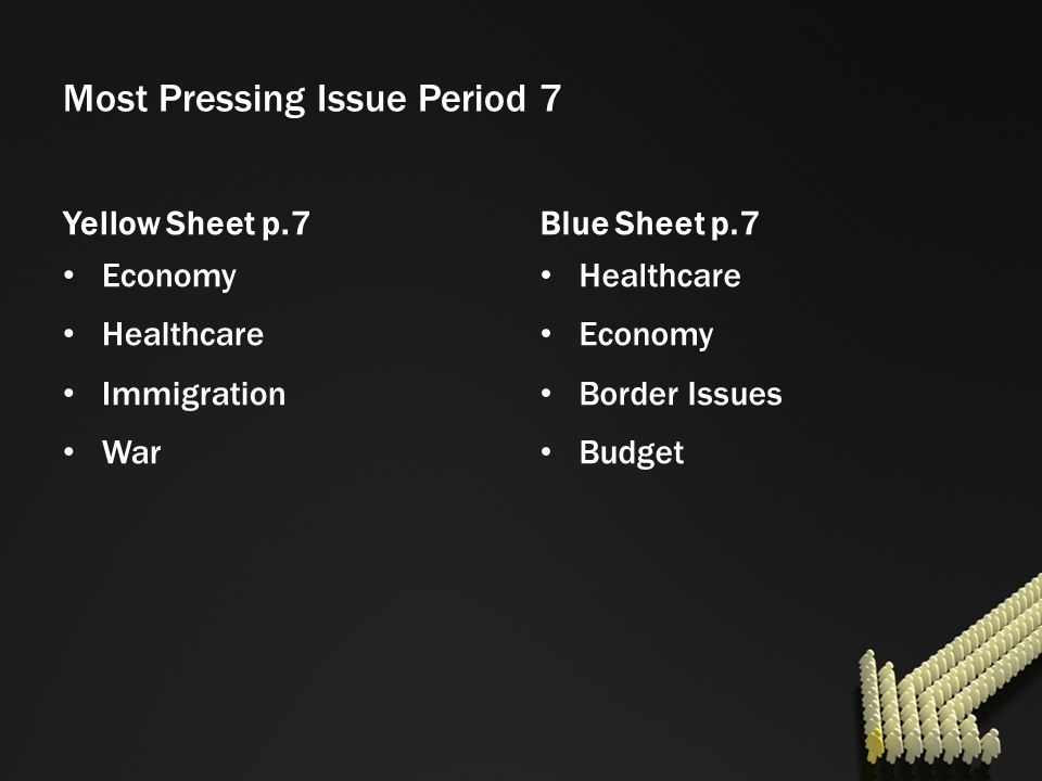 Most Pressing Issue Period 7 Yellow Sheet p.7 Economy Healthcare Immigration War Blue Sheet p.7 Healthcare Economy Border Issues Budget