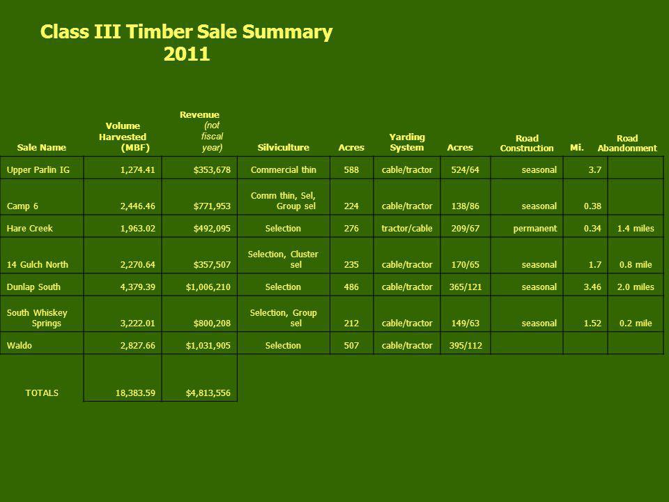Class III Timber Sale Summary 2011 Sale Name Volume Harvested (MBF) Revenue (not fiscal year) SilvicultureAcres Yarding SystemAcres Road Construction Mi.