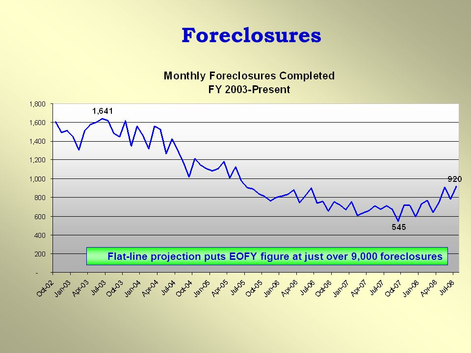 Foreclosures Flat-line projection puts EOFY figure at just over 9,000 foreclosures