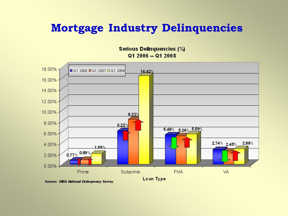 Mortgage Industry Delinquencies