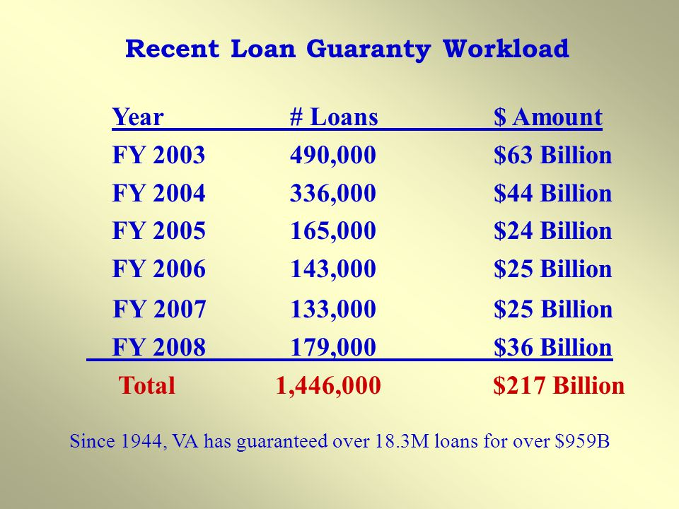 Year# Loans$ Amount FY 2003490,000$63 Billion FY 2004336,000$44 Billion FY 2005165,000$24 Billion FY 2006143,000 $25 Billion FY 2007133,000$25 Billion FY 2008179,000$36 Billion Total 1,446,000 $217 Billion Recent Loan Guaranty Workload Since 1944, VA has guaranteed over 18.3M loans for over $959B