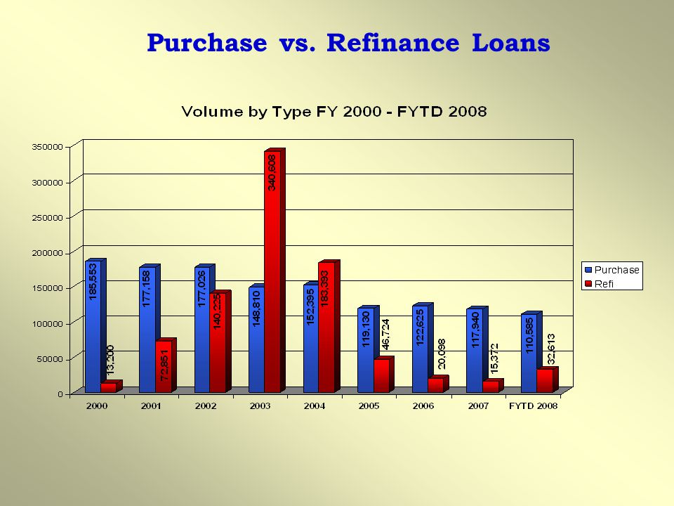 Purchase vs. Refinance Loans