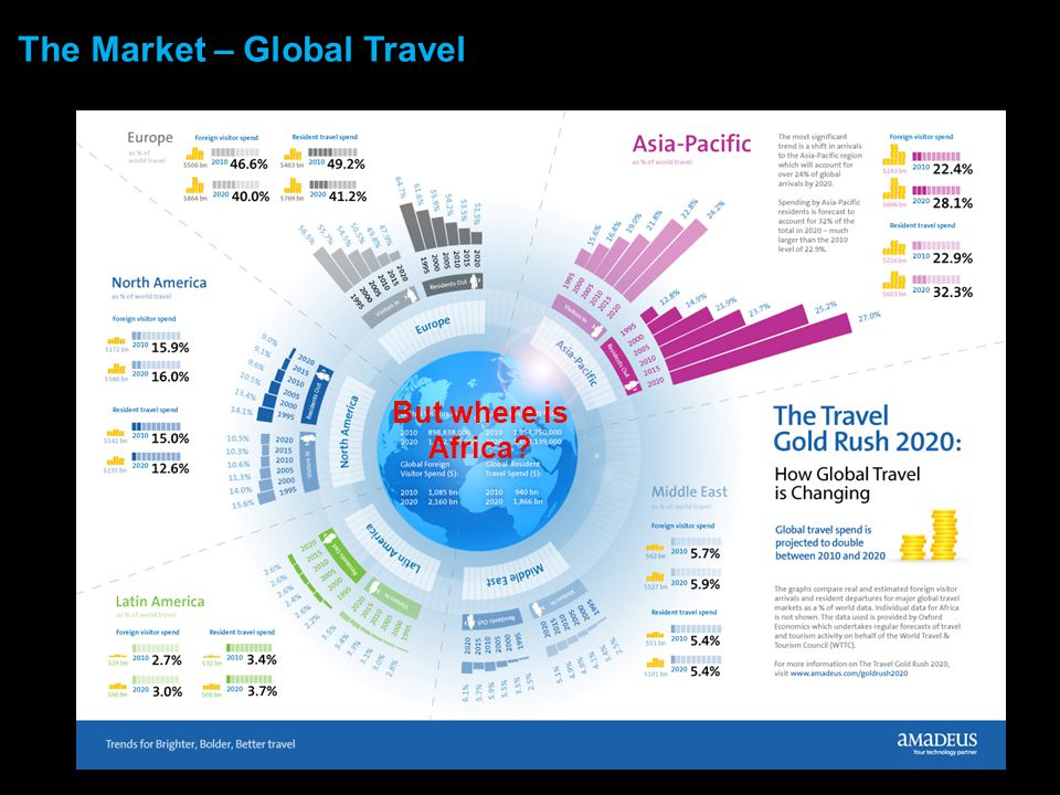 The Market – Global Travel But where is Africa?