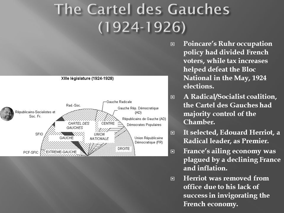 Poincares Ruhr occupation policy had divided French voters, while tax increases helped defeat the Bloc National in the May, 1924 elections. A Radical/
