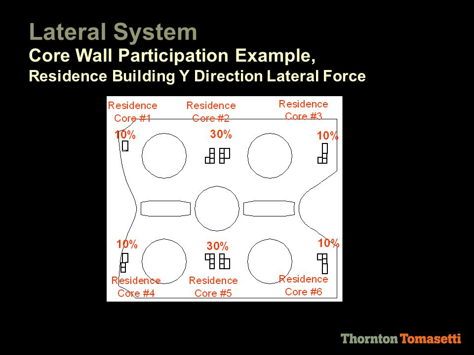 Lateral System Core Wall Participation Example, Residence Building Y Direction Lateral Force