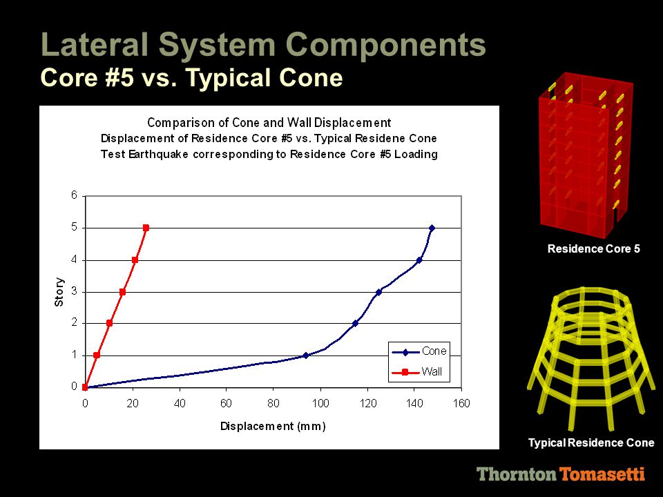Lateral System Components Core #5 vs. Typical Cone Residence Core 5 Typical Residence Cone