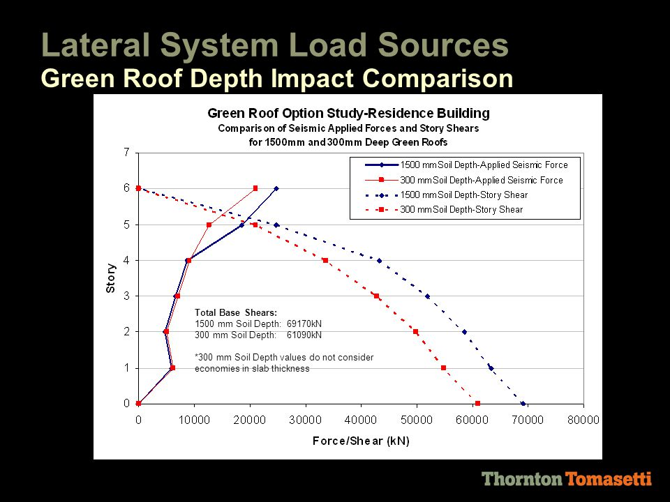 Lateral System Load Sources Green Roof Depth Impact Comparison Total Base Shears: 1500 mm Option: 69170kN 300 mm Option: 61090kN *300 mm option values do not consider economies in slab thickness Total Base Shears: 1500 mm Soil Depth: 69170kN 300 mm Soil Depth: 61090kN *300 mm Soil Depth values do not consider economies in slab thickness