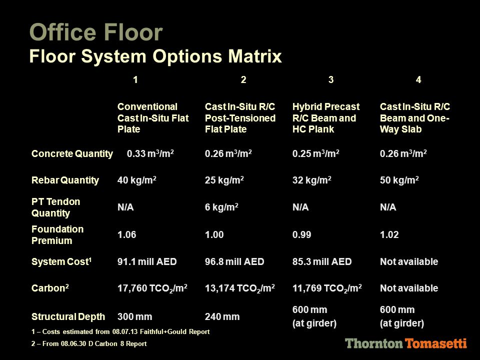 Office Floor Floor System Options Matrix 1234 Conventional Cast In-Situ Flat Plate Cast In-Situ R/C Post-Tensioned Flat Plate Hybrid Precast R/C Beam and HC Plank Cast In-Situ R/C Beam and One- Way Slab Concrete Quantity0.33 m 3 /m 2 0.26 m 3 /m 2 0.25 m 3 /m 2 0.26 m 3 /m 2 Rebar Quantity40 kg/m 2 25 kg/m 2 32 kg/m 2 50 kg/m 2 PT Tendon Quantity N/A6 kg/m 2 N/A Foundation Premium 1.061.000.991.02 System Cost 1 91.1 mill AED96.8 mill AED85.3 mill AEDNot available Carbon 2 17,760 TCO 2 /m 2 13,174 TCO 2 /m 2 11,769 TCO 2 /m 2 Not available Structural Depth300 mm240 mm 600 mm (at girder) 600 mm (at girder) 1 – Costs estimated from 08.07.13 Faithful+Gould Report 2 – From 08.06.30 D Carbon 8 Report