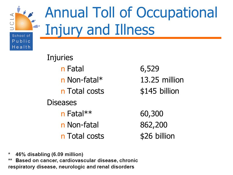 Annual Toll of Occupational Injury and Illness Injuries n Fatal6,529 n Non-fatal*13.25 million n Total costs$145 billion Diseases n Fatal** 60,300 n N