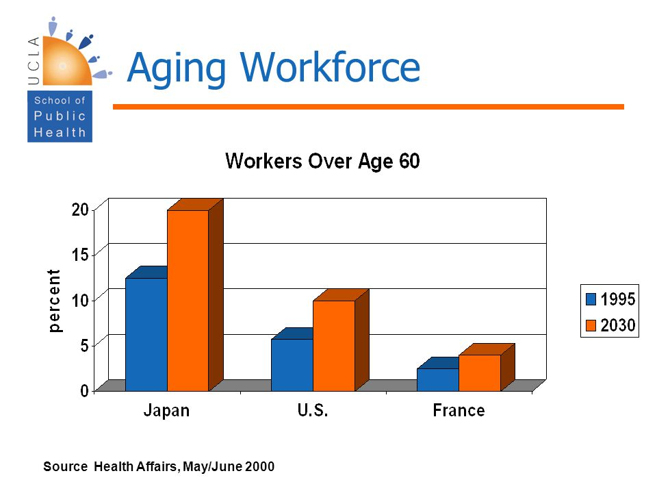 Aging Workforce Source Health Affairs, May/June 2000