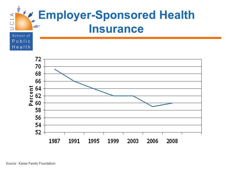 Employer-Sponsored Health Insurance Source: Kaiser Family Foundation