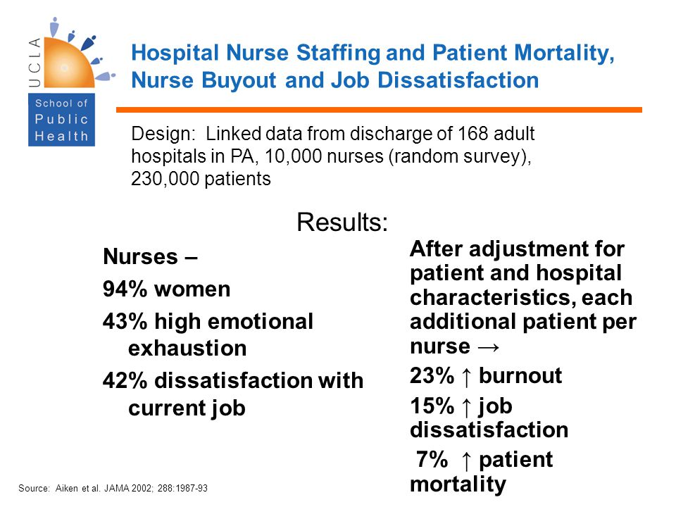 Hospital Nurse Staffing and Patient Mortality, Nurse Buyout and Job Dissatisfaction Nurses – 94% women 43% high emotional exhaustion 42% dissatisfacti