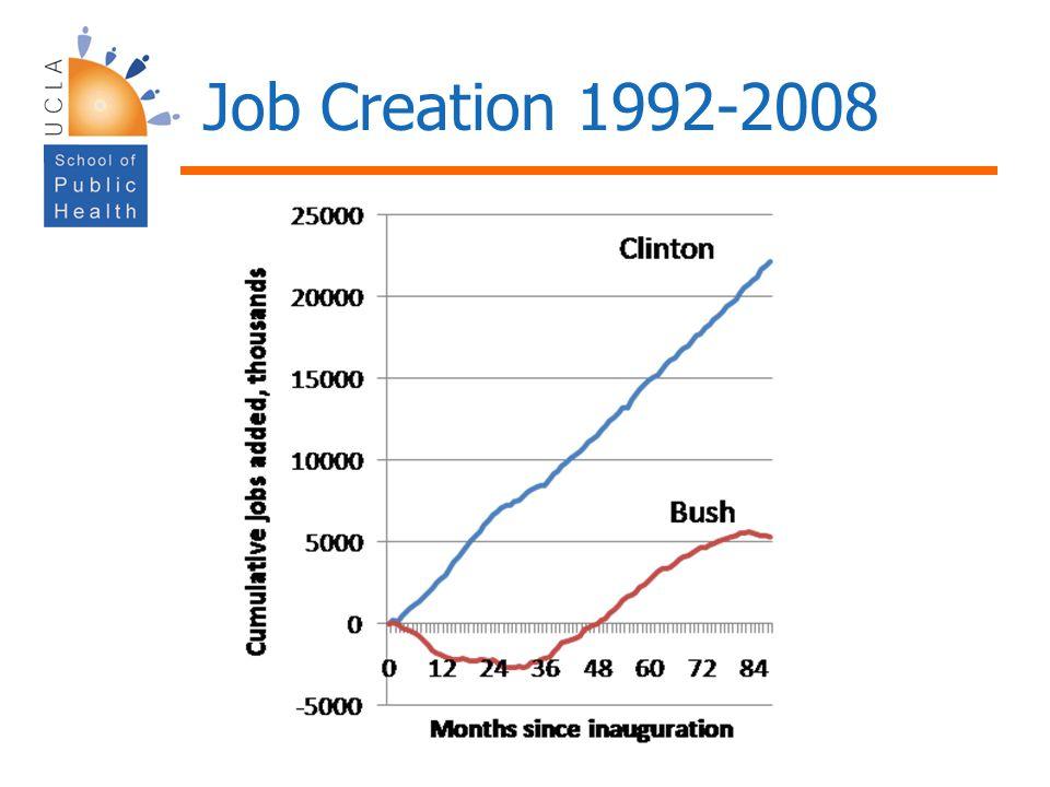 Job Creation 1992-2008