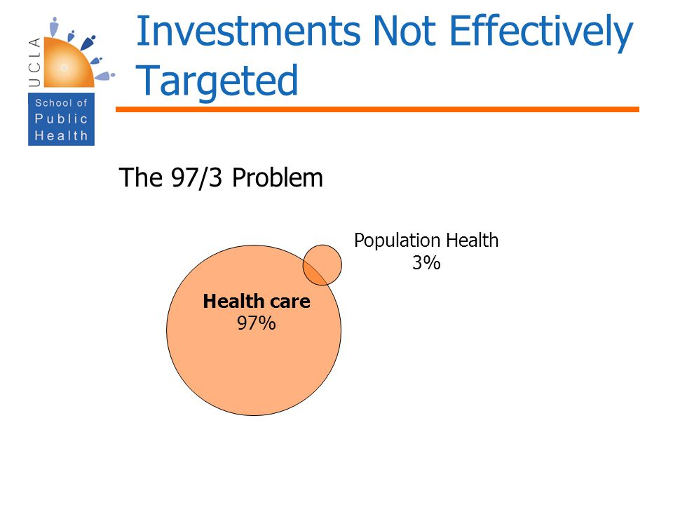 Investments Not Effectively Targeted Health care 97% Population Health 3% The 97/3 Problem