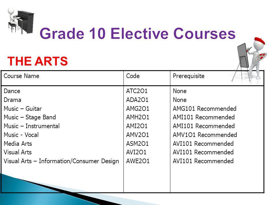 Course NameCodePrerequisite Dance Drama Music – Guitar Music – Stage Band Music – Instrumental Music - Vocal Media Arts Visual Arts Visual Arts – Information/Consumer Design ATC2O1 ADA2O1 AMG2O1 AMH2O1 AMI2O1 AMV2O1 ASM2O1 AVI2O1 AWE2O1 None AMG101 Recommended AMI101 Recommended AMV1O1 Recommended AVI101 Recommended THE ARTS