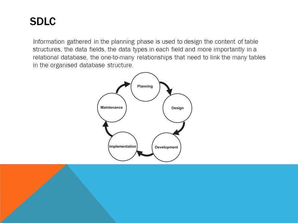 SDLC FRAMEWORK DIAGRAM