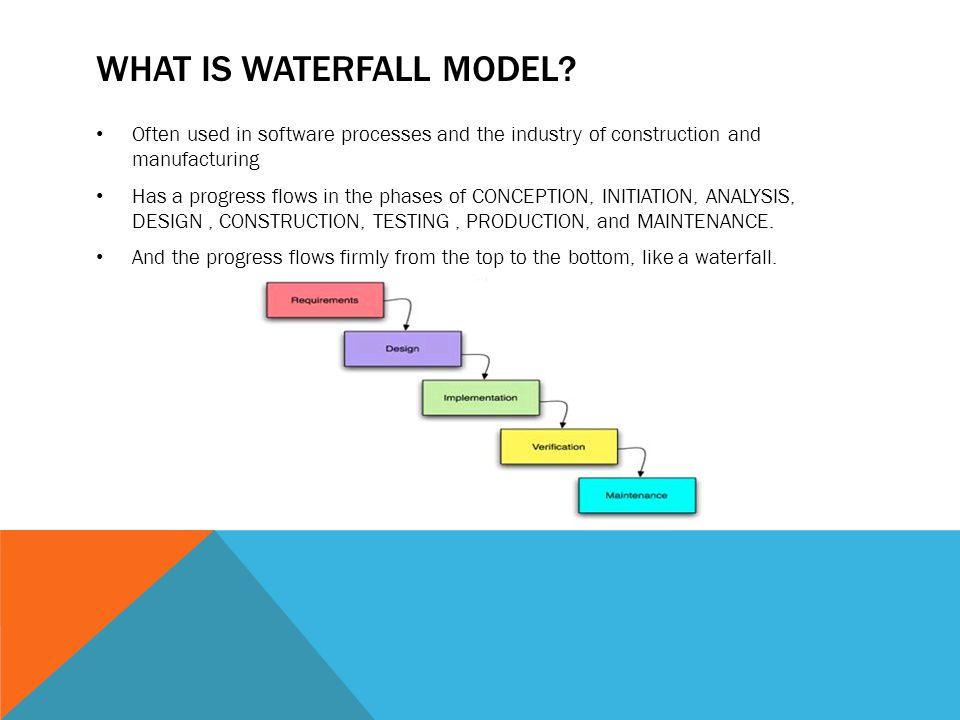 WHAT IS AGILE MODEL.Software development method.