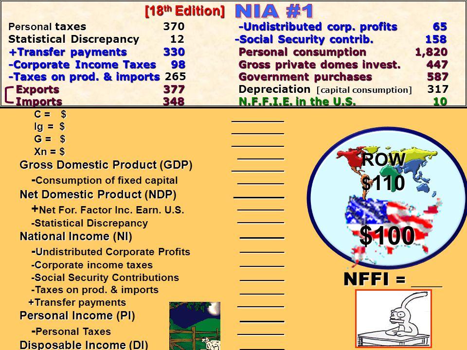 C = $ Ig = $ Ig = $ G = $ G = $ Xn = $ Xn = $ Gross Domestic ProductGDP Gross Domestic Product (GDP) - Consumption of fixed capital Net Domestic Produ