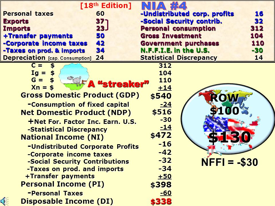 C = $ Ig = $ Ig = $ G = $ G = $ Xn = $ Xn = $ Gross Domestic Product (GDP) - Consumption of fixed capital Net Domestic Product (NDP) +Net For. Factor