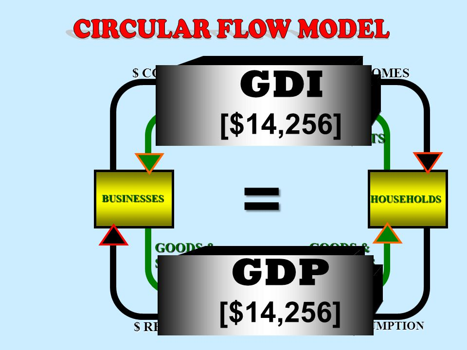 C = $ Ig = $ Ig = $ G = $ G = $ Xn = $ Xn = $ Gross Domestic Product (GDP) - Consumption of fixed capital Net Domestic Product (NDP) + Net For. Factor