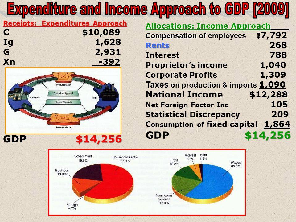 Compensation of Employees R Rents I Interest P Profits [Proprietors Income] SA [statistical adjustments] SA [statistical adjustments] Corporate Income