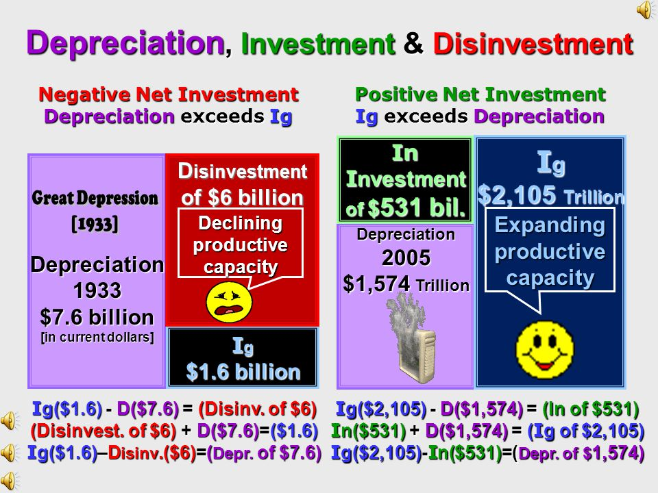Positive Net Investment [Ig>D] Net Investment Gross Investment Depreciation - = Stock of Capital Consumption and Government Spending Stock of Capital