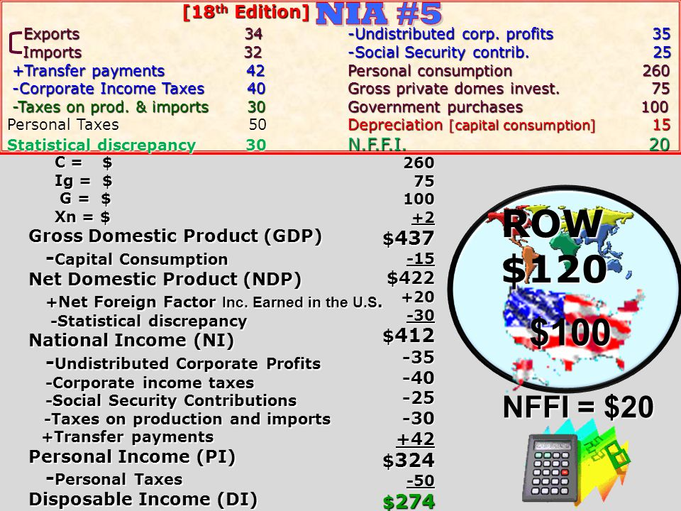 C = $ C = $ Ig = $ Ig = $ G = $ G = $ Xn = $ Xn = $ Gross Domestic Product (GDP) Capital Consumption Net Domestic Product (NDP) Net Foreign Factor Inc