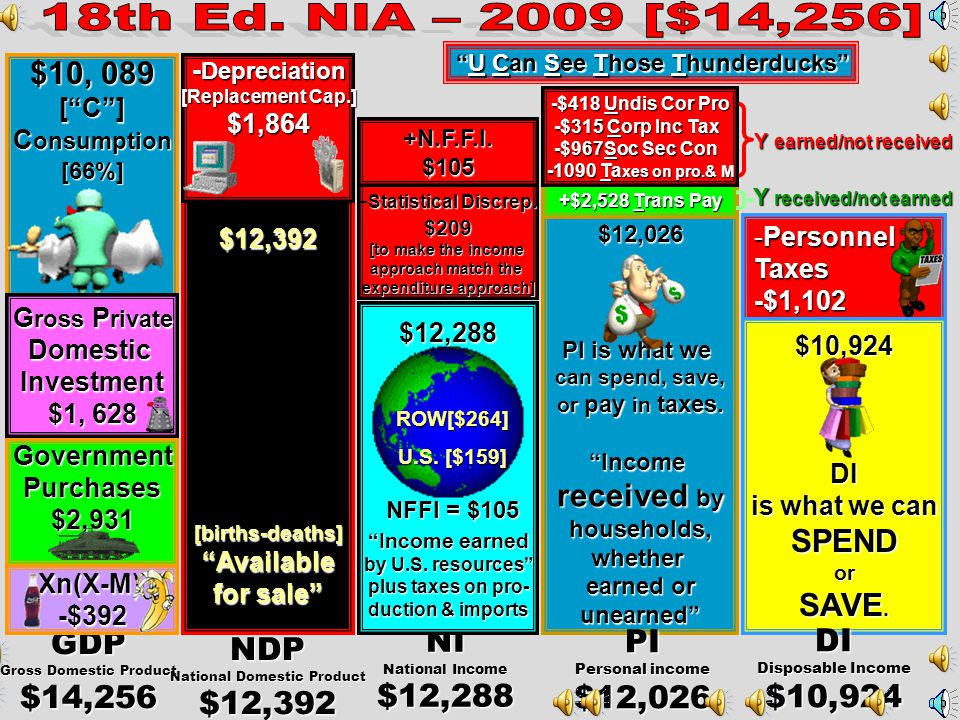 GDP= C +I+G+Xn (The Gross Domestic Product) = Consumption+Investment+Government Spending+ Net Exports (all exports-all imports) NDP= GDP- Depreciation