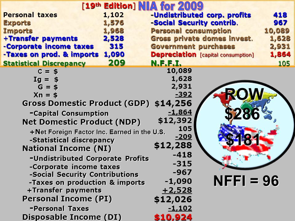 C = $ C = $ Ig = $ Ig = $ G = $ G = $ Xn = $ Xn = $ Gross Domestic Product (GDP) Capital Consumption Net Domestic Product (NDP) N et Foreign Factor In
