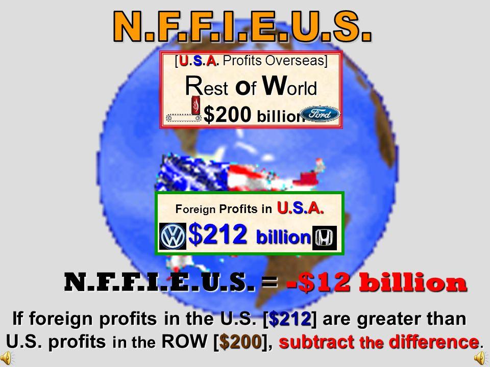 N.F.F.I. = $10 billion [U.S.A. Profits Overseas ] R est o f W o rld $220 billion $220 billion F oreign Profits in U.S.A. $210 billion If U.S. profits