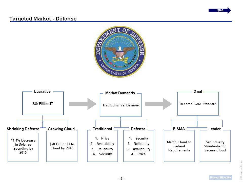- 5 - Project BlueSky UWCC_SamplePresentation1.pptm 11.4% Decrease in Defense Spending by 2015 Shrinking Defense $20 Billion IT to Cloud by 2015 Growi