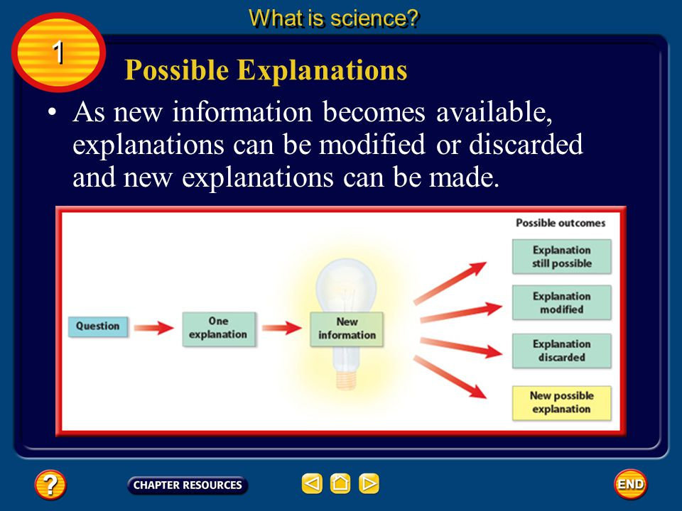Possible Explanations Science can answer a question only with the information available at the time. 1 1 What is science?