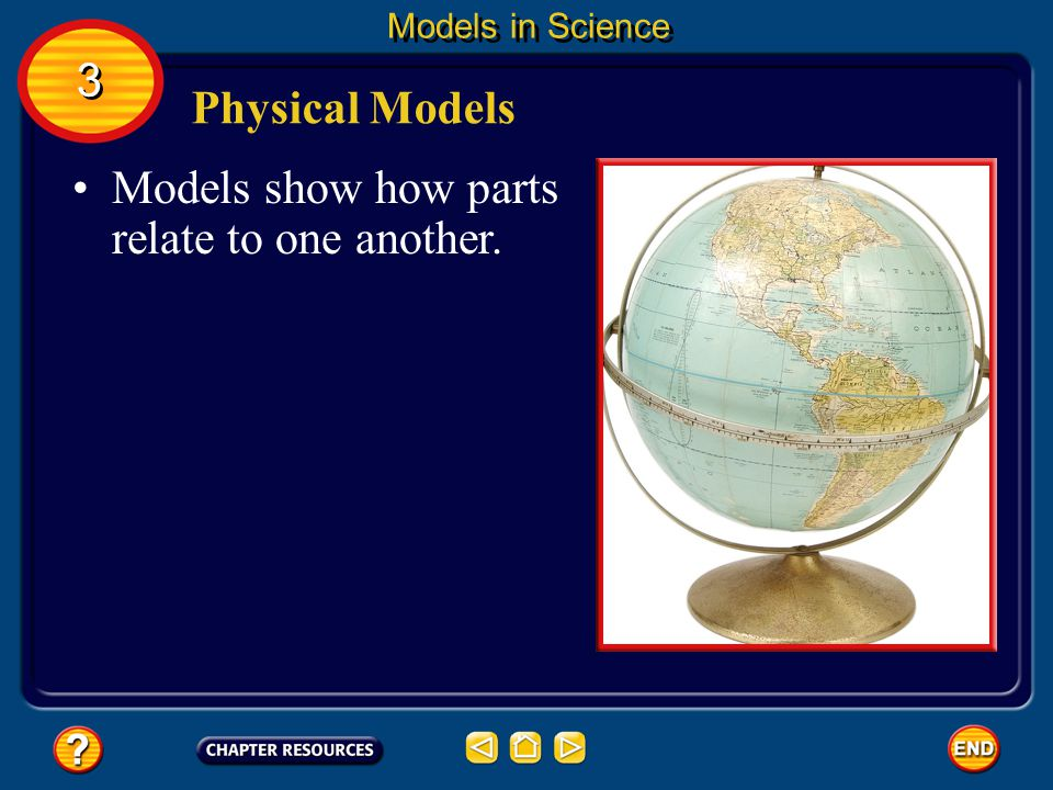Models that you can see and touch are called physical models. 3 3 Models in Science Physical Models Examples include things such as a tabletop solar s