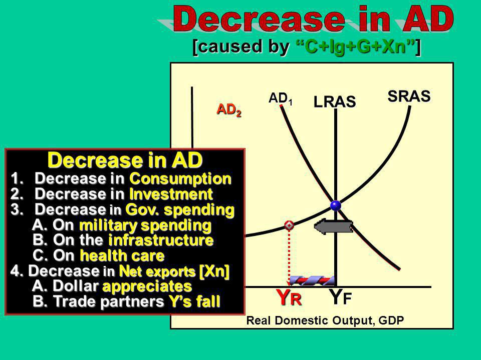Real Domestic Output, RGDP Price Level AD 1 [caused by C+Ig+G+Xn] SRAS AD 2 YRYRYRYR LRAS YFYFYFYF Increase in AD 1.Increase in Consumption 2.Increase in Investment 3.Increase in Gov.