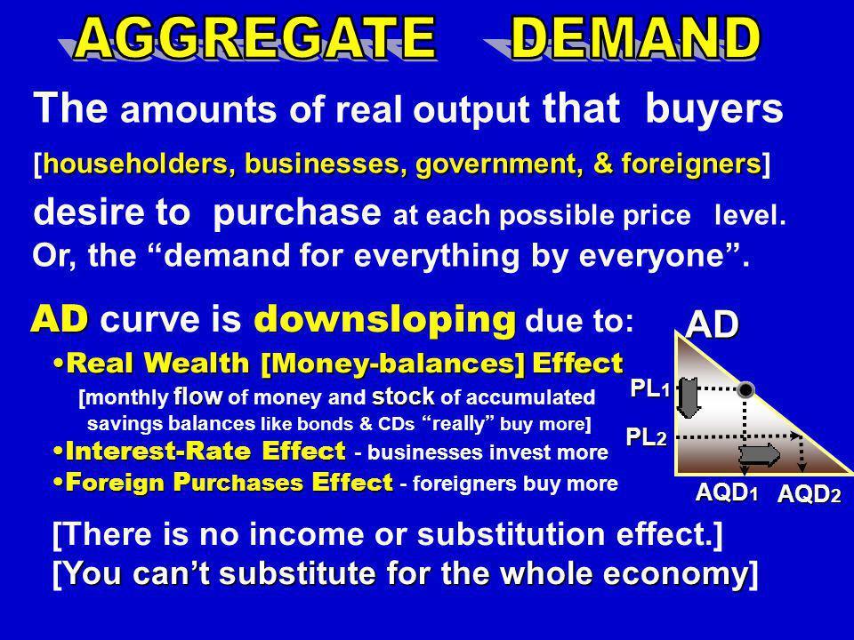 Real Domestic Output, GDP Price Level AD 2 [caused by C+Ig+G+Xn] SRAS AD 1 YRYRYRYR LRAS YFYFYFYF Decrease in AD 1.Decrease in Consumption 2.Decrease