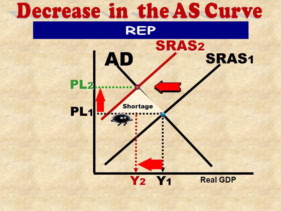 RGDP PL SRAS 1 SRAS 3 SRAS 2 [caused by REP] AD Decrease in AS [REP] Resource Cost 1.